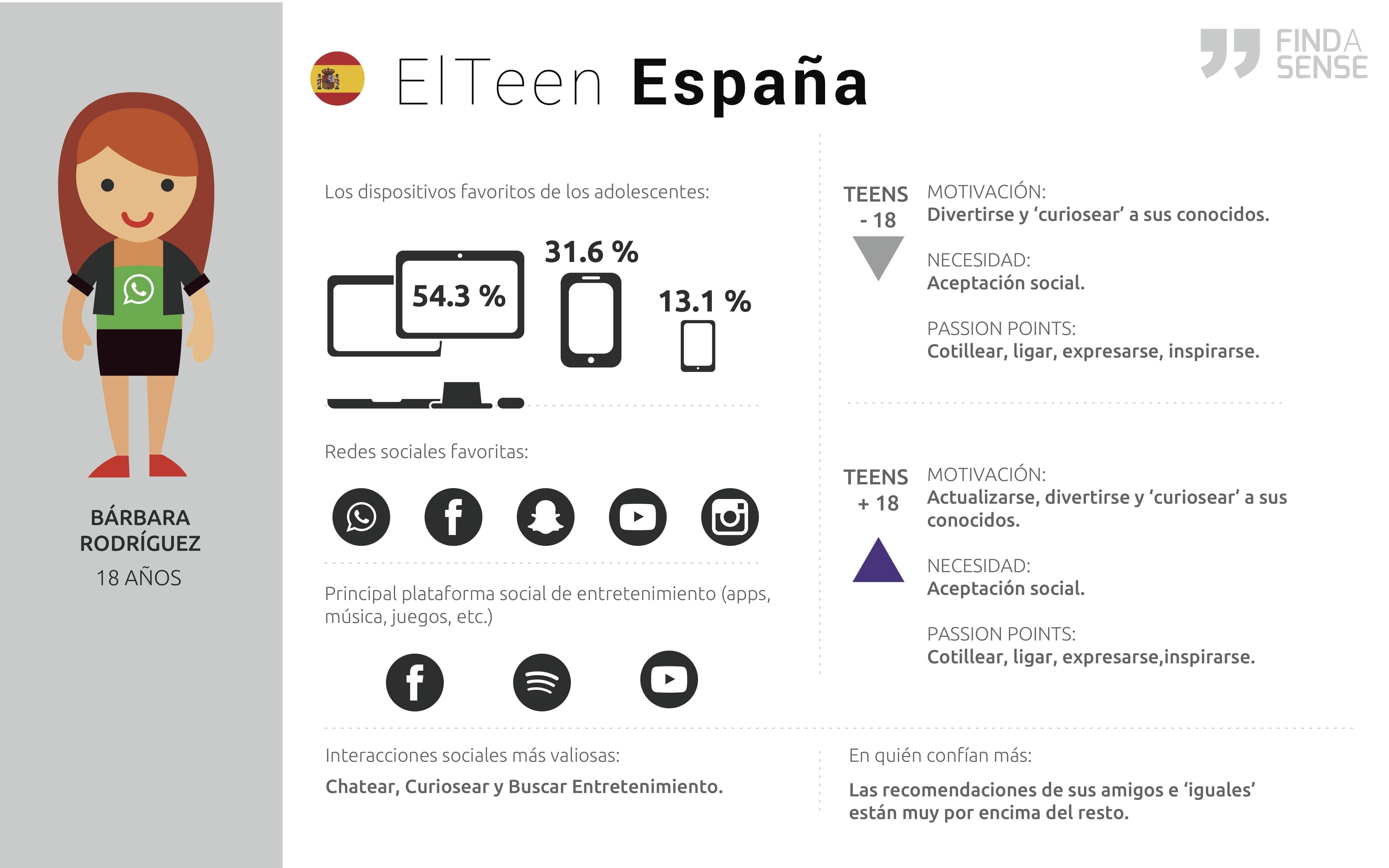 infografia el teen