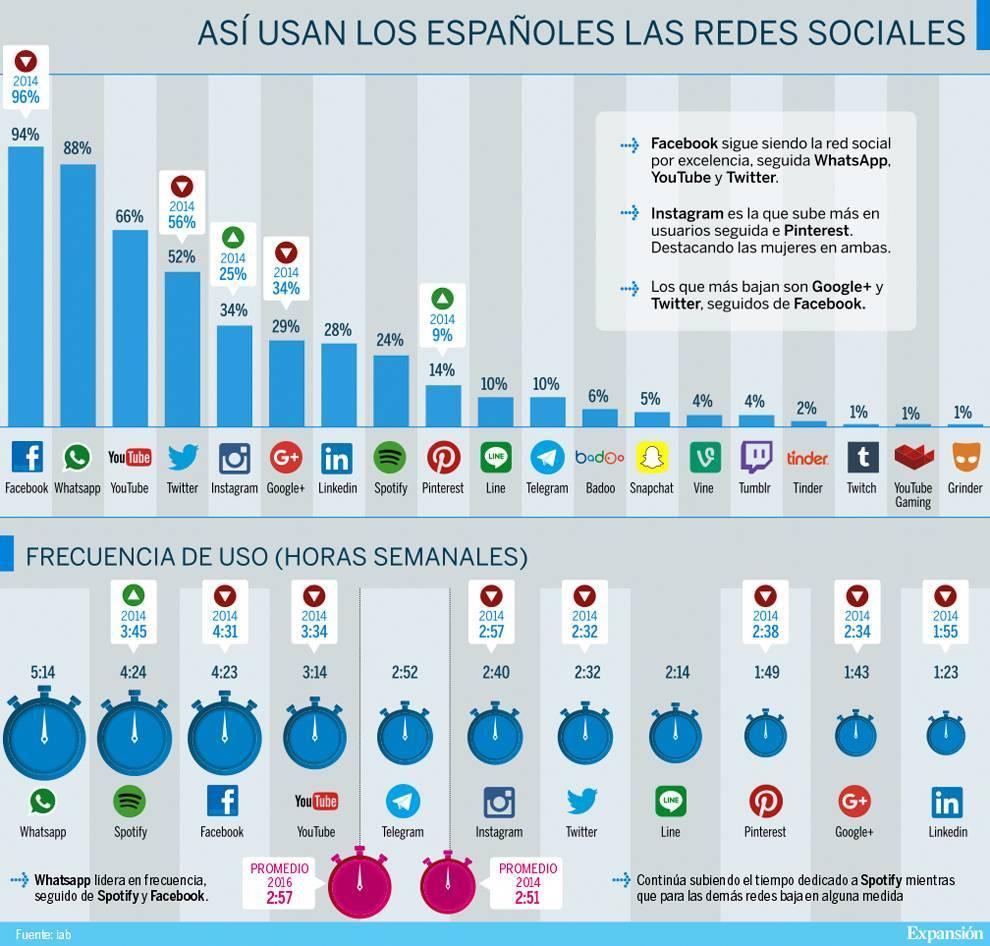 uso-redes-sociales-españoles